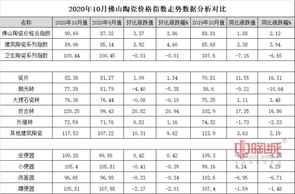 2020年10月佛山陶瓷价格指数走势点评分析对比